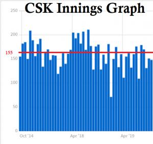CSK Graph
