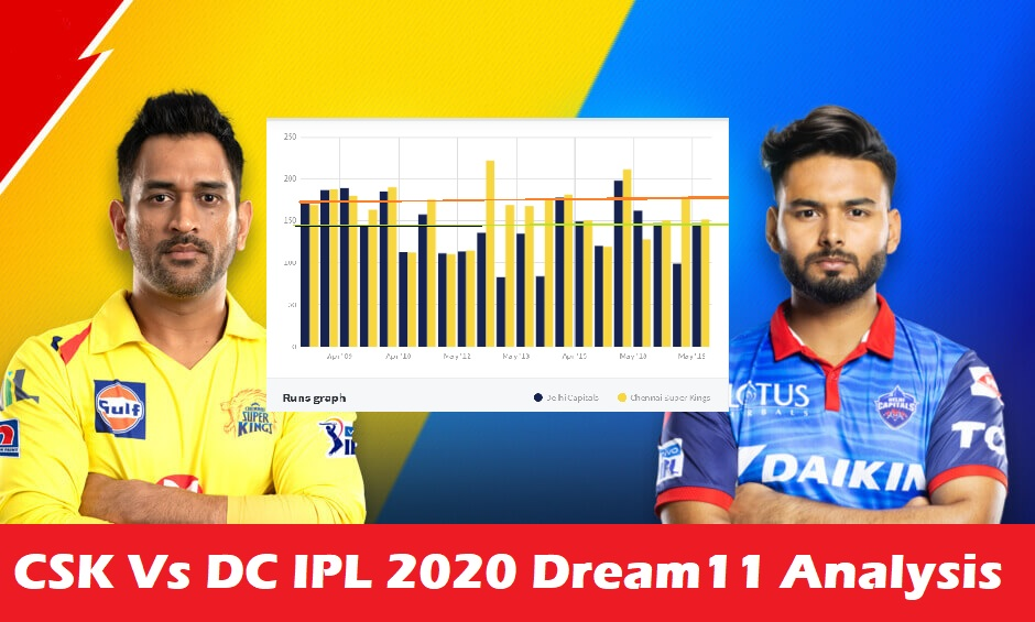 CSK Vs DC IPL 2020 Dream11 Prediction, Preview & Fantasy Cricket Tips