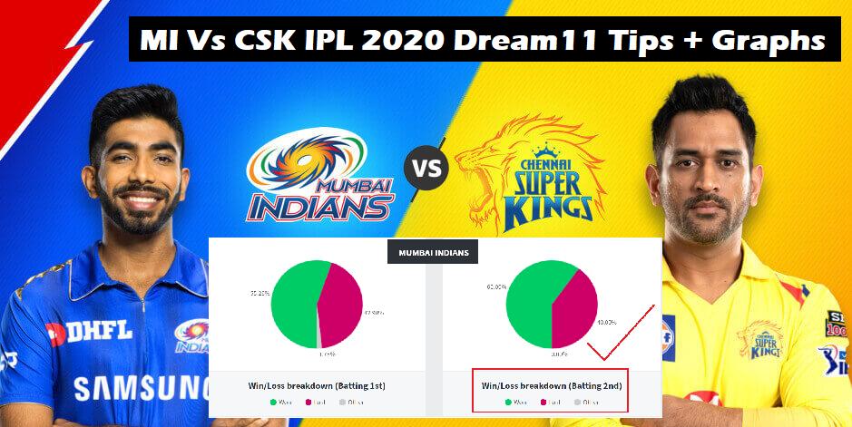 CSK Vs MI IPL 2020 Dream11 Prediction, Preview & Fantasy Cricket Tips