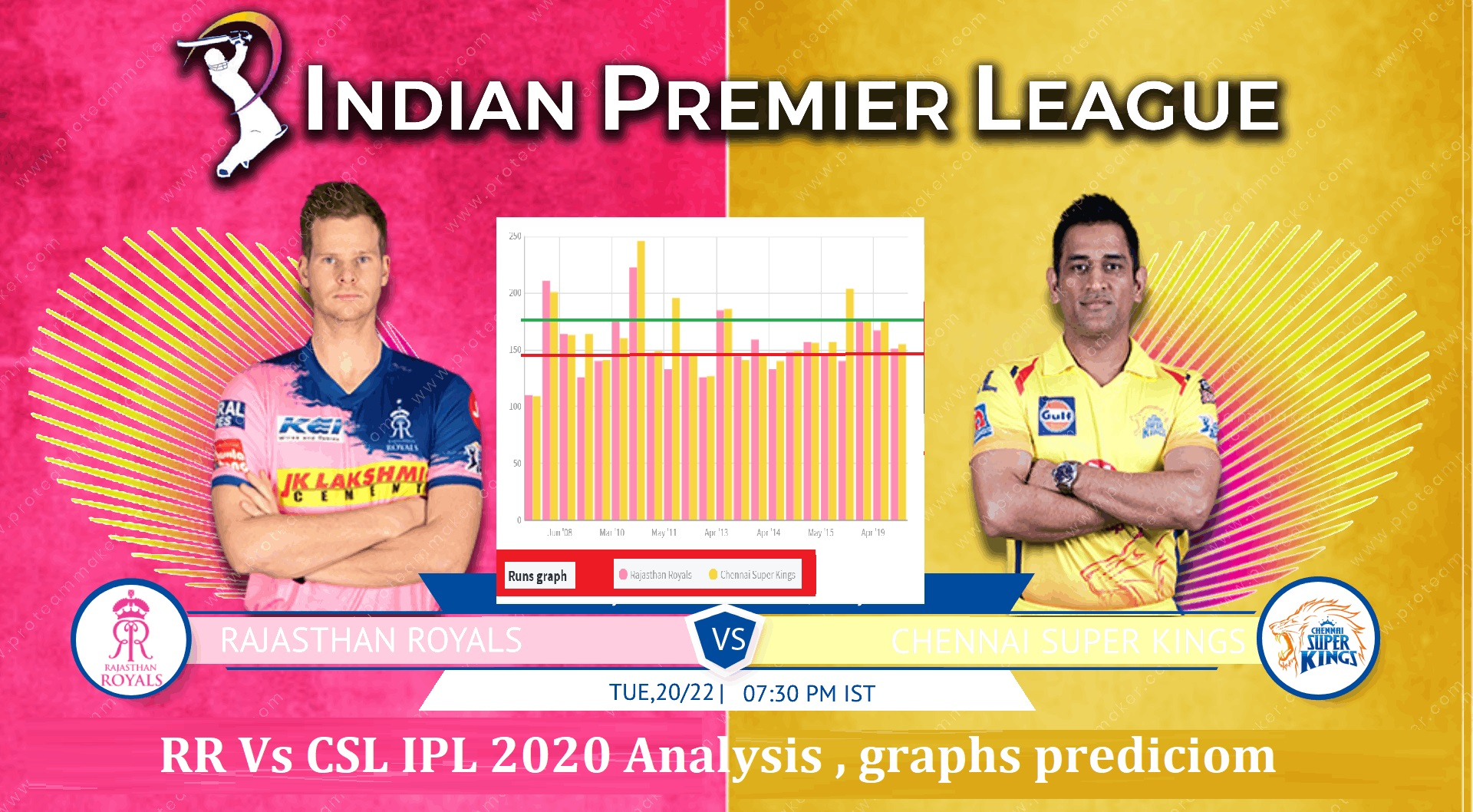 CSK Vs RR Dream11 IPL 2020 Prediction Stats, Mega League Tips – Fantasy Cricket
