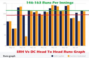DC Vs SRH stats