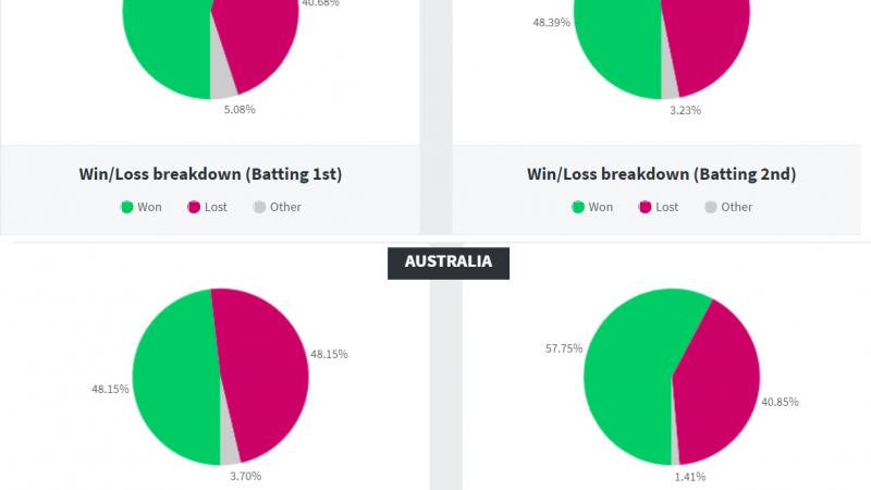 Eng Vs Aus 1st T20 Dream11 Prediction & Preview Mega League | Fantasy Cricket Tips