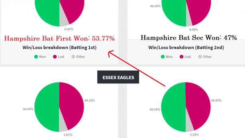 ESS Vs HAM Dream11 Prediction & Preview , Stats & Tips, T20 Plast – Fantasy Cricket