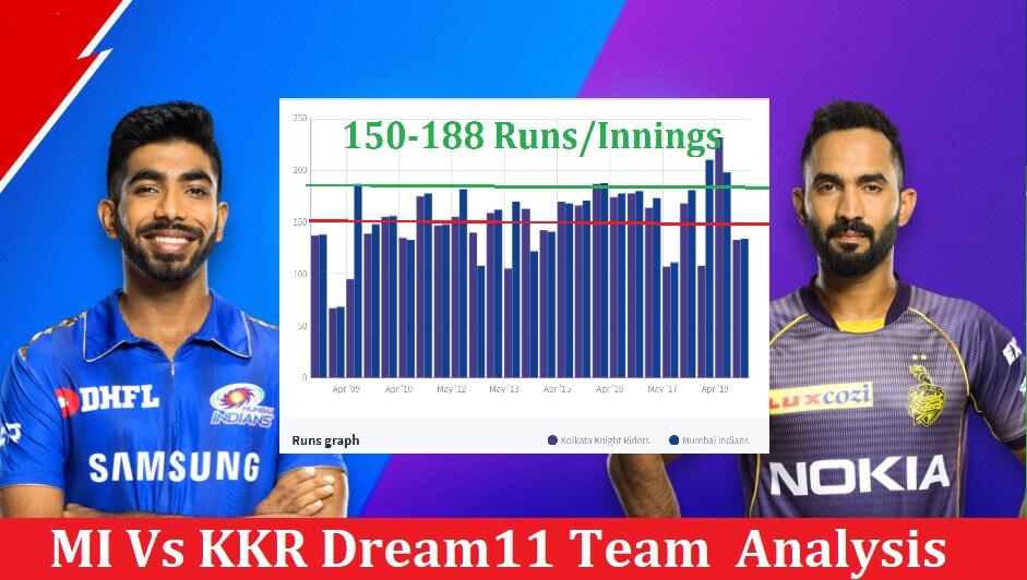 KKR Vs MI IPL 2020 Dream11 Prediction, Preview & Fantasy Cricket Tips