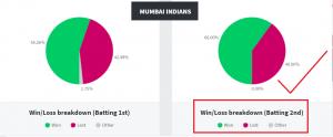 Mumbai Indians Graph