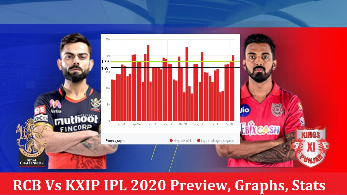 KXIP Vs RCB IPL 2020 Dream11 Prediction, Preview & Fantasy Cricket Tips