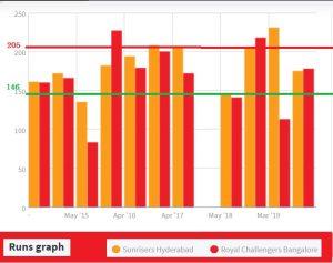 RCB Vs SRH Graph