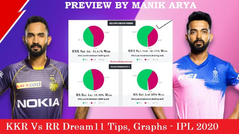 RR Vs KKR Dream11 Prediction, Preview, Stats, Graph – Fantasy Cricket