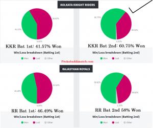 RR Vs KKR Stats