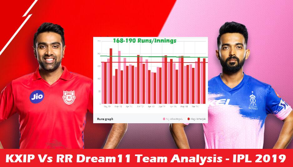 RR Vs KXIP Dream11 Fantasy Cricket IPL 2020 Prediction, Graphs, Stats