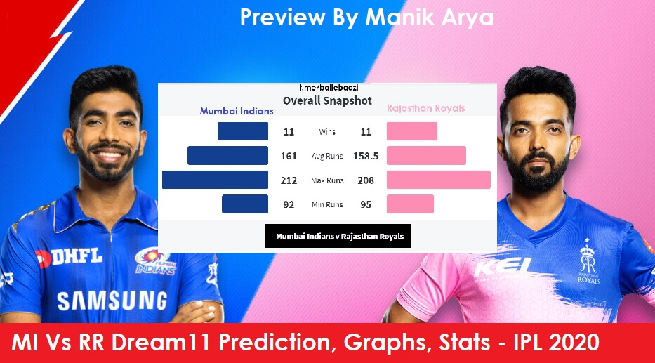RR V MI Dream11 Dream11 Prediction, Preview, Stats, Graph – Fantasy Cricket