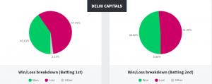 Delhi Capitals Stats