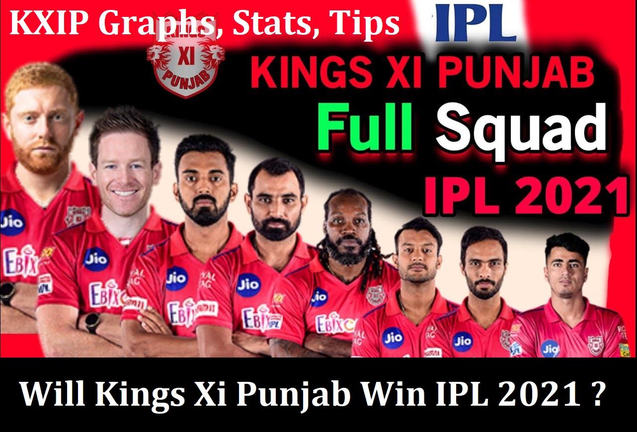 Kings Xi Punjab Playing11 Prediction, KXIP IPL 2021 Winning or Not – Analysis