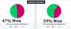 SRH IPL Stats
