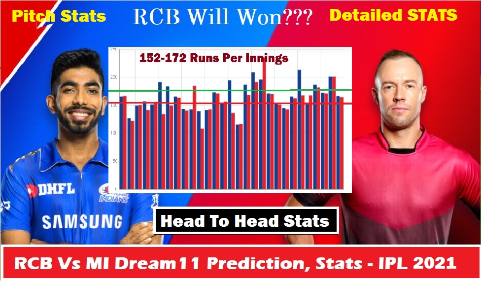 RCB Vs MI Dream11 Prediction, Stats & Tips – IPL 2021 | Fantasy Cricket Preview
